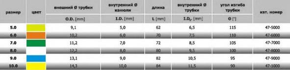 Трахеостомическая трубка SUMI KAN сравнительная таблица