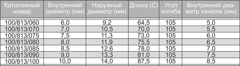 Трахеостомическая трубка PORTEX Blue Line Ultra сравнительная таблица